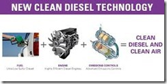 Gasoline and Diesel Fuel Technology