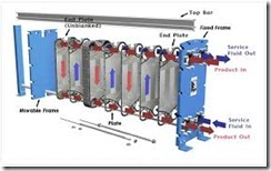 HEAT EXCHANGER DESIGN AND MAINTENANCE