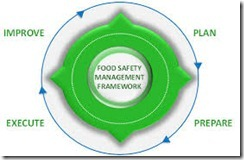 IMPLEMENTING FOOD SAFETY MANAGEMENT SYSTEM