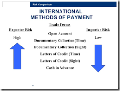 INTERNATIONAL TRADE AND ITS PAYMENT METHODS