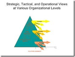 Operational and Strategic Management Skills