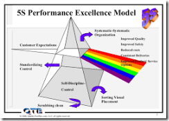 Performance Improvement dengan 5S – 5R