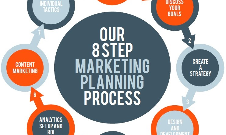 Effective Marketing Planning