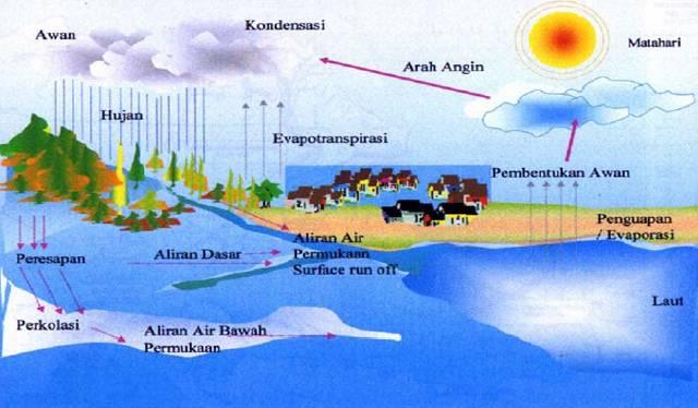 Pelatihan HidroGeology