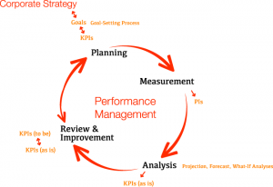 Training Goal Setting Performence