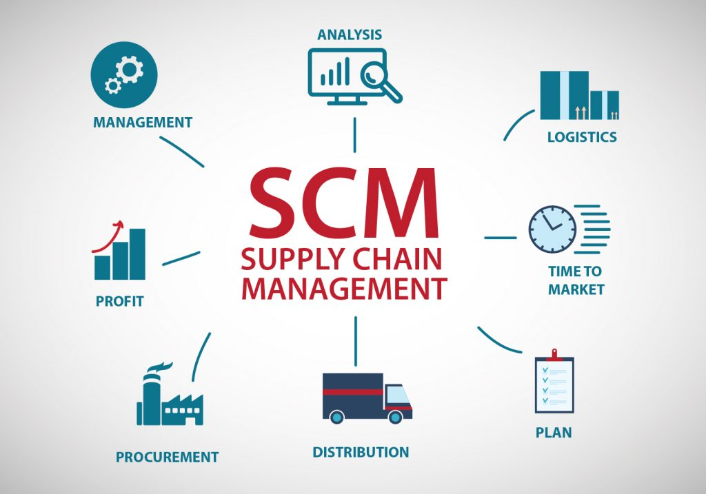 alternative approaches to scm and crm Supplier relationship management srm is analogous to customer relationship management srm necessitates a consistency of approach and a defined set of.