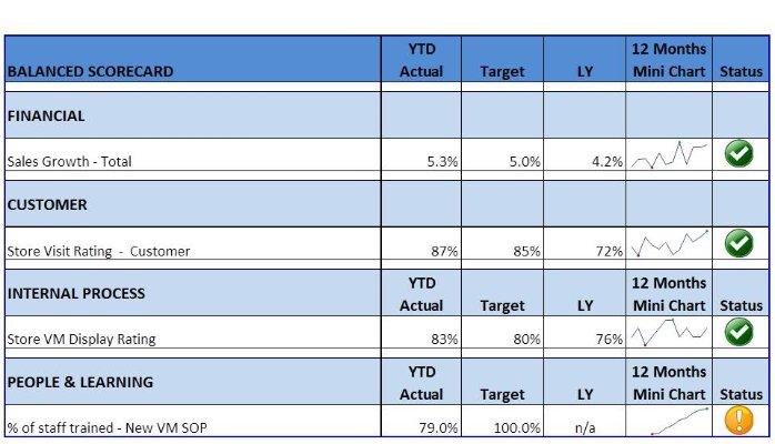PELATIHAN Optimalisasi KPI Dengan Pendekatan Balance Scorecard
